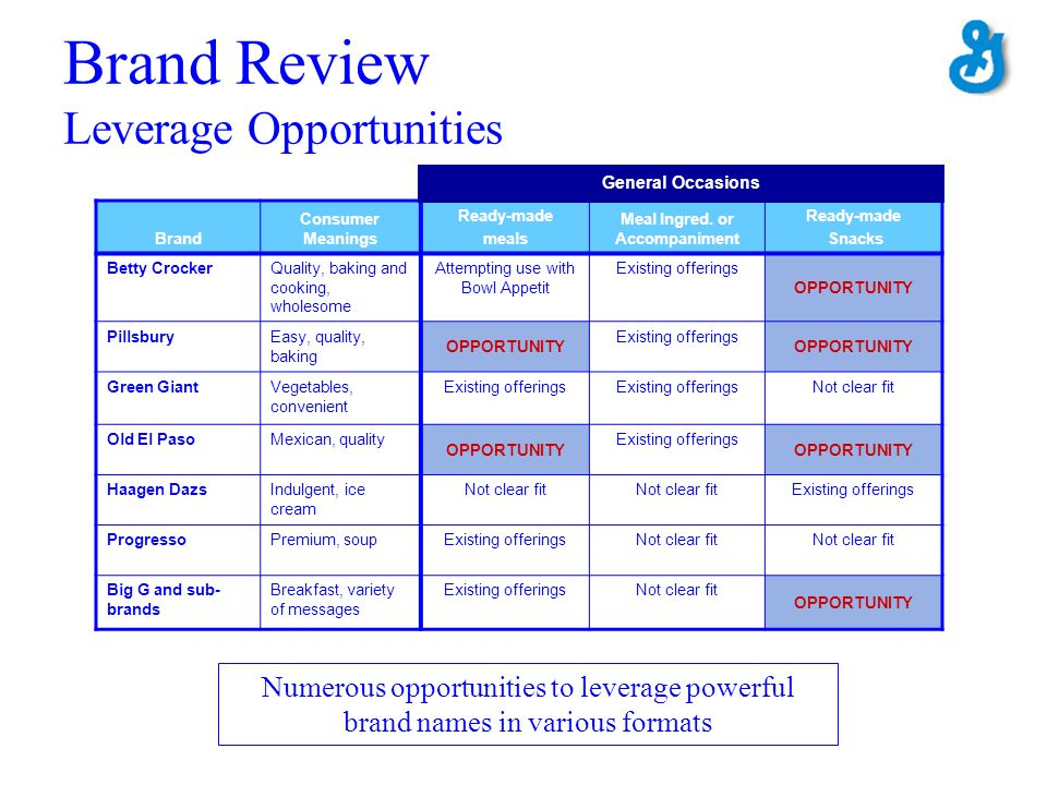 Brand Review Leverage Opportunities