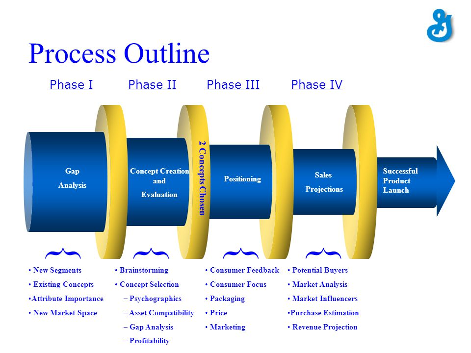 } } } } Process Outline Phase I Phase II Phase III Phase IV