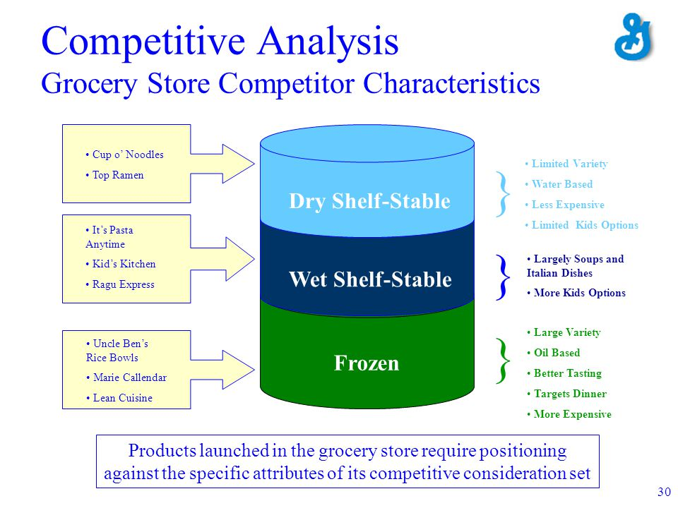 Competitive Analysis Grocery Store Competitor Characteristics