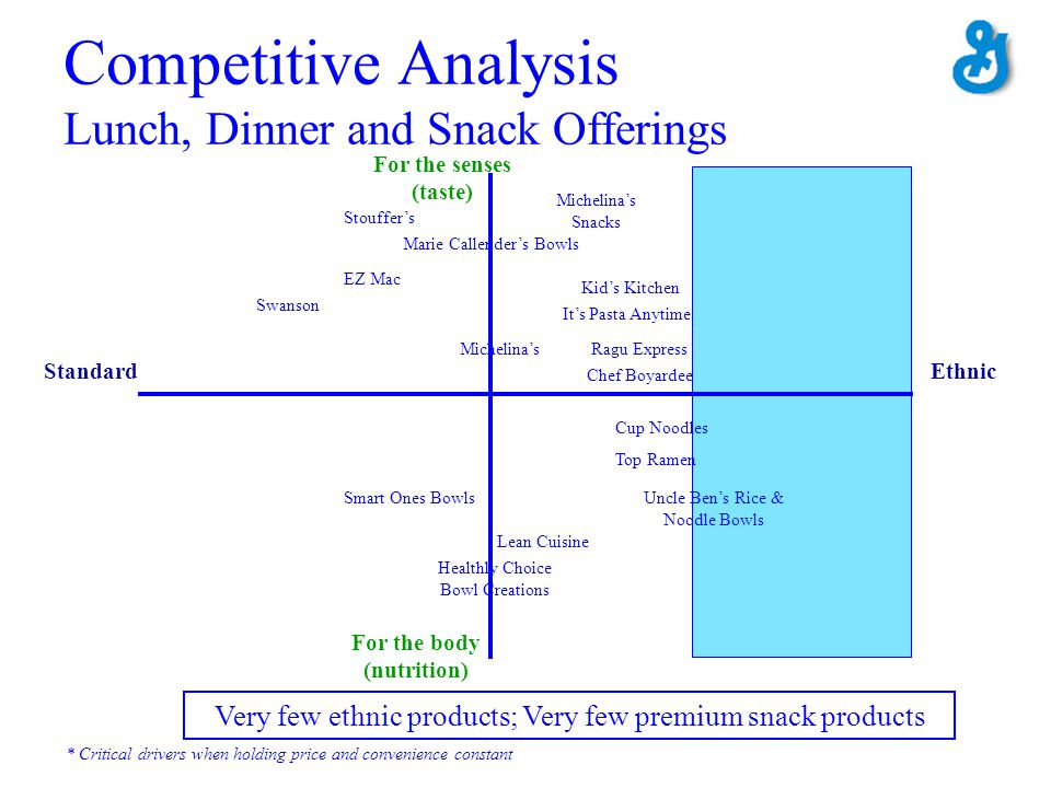 Competitive Analysis Lunch, Dinner and Snack Offerings