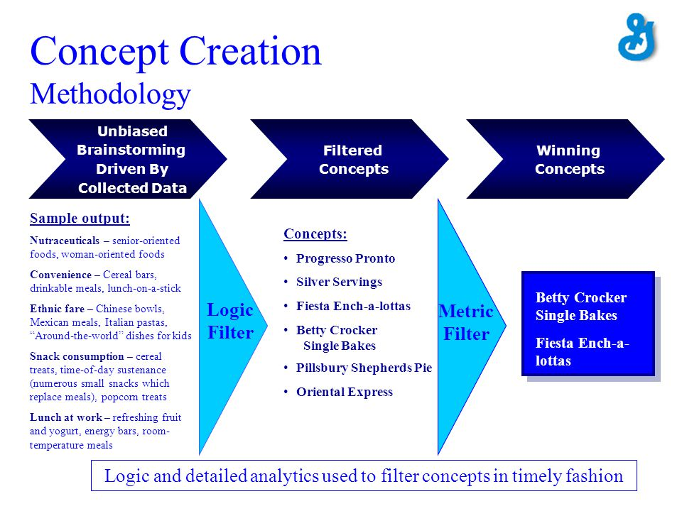 Concept Creation Methodology