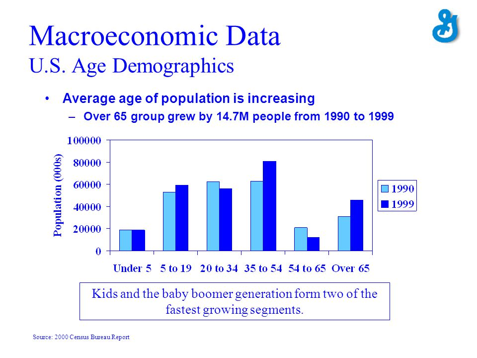 Macroeconomic Data U.S. Age Demographics