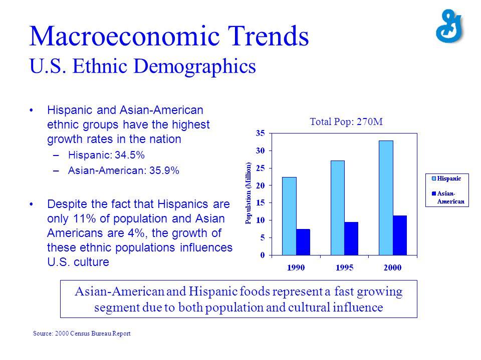 Macroeconomic Trends U.S. Ethnic Demographics