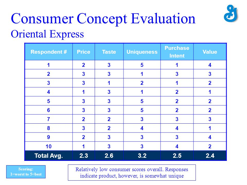 Consumer Concept Evaluation Oriental Express