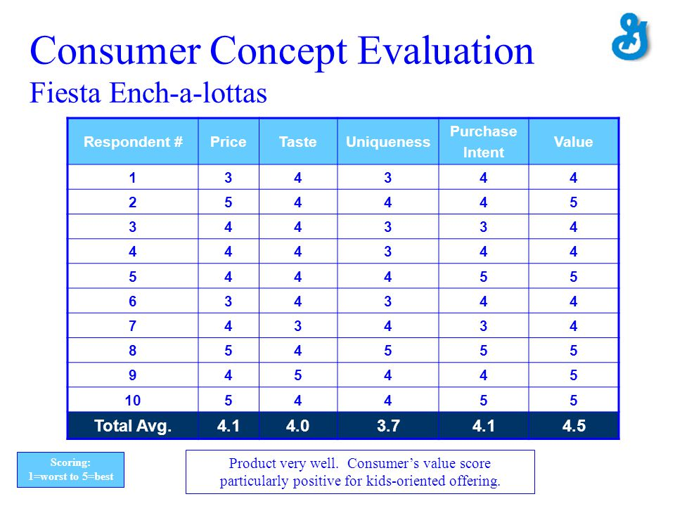 Consumer Concept Evaluation Fiesta Ench-a-lottas