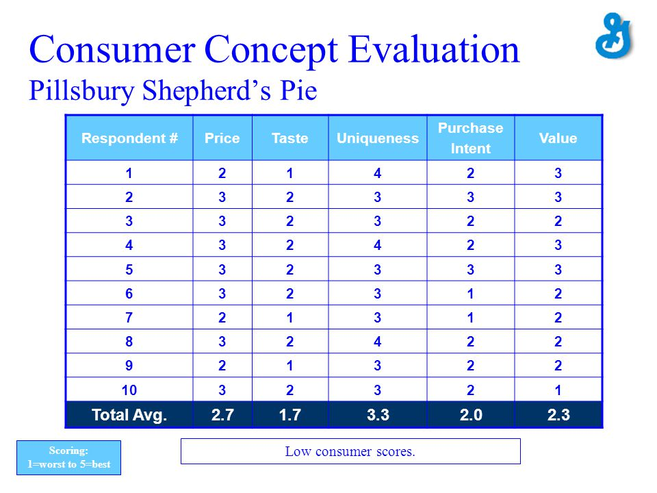 Consumer Concept Evaluation Pillsbury Shepherd's Pie