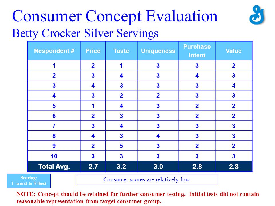 Consumer Concept Evaluation Betty Crocker Silver Servings