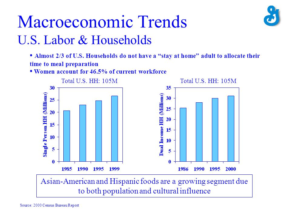Macroeconomic Trends U.S. Labor & Households