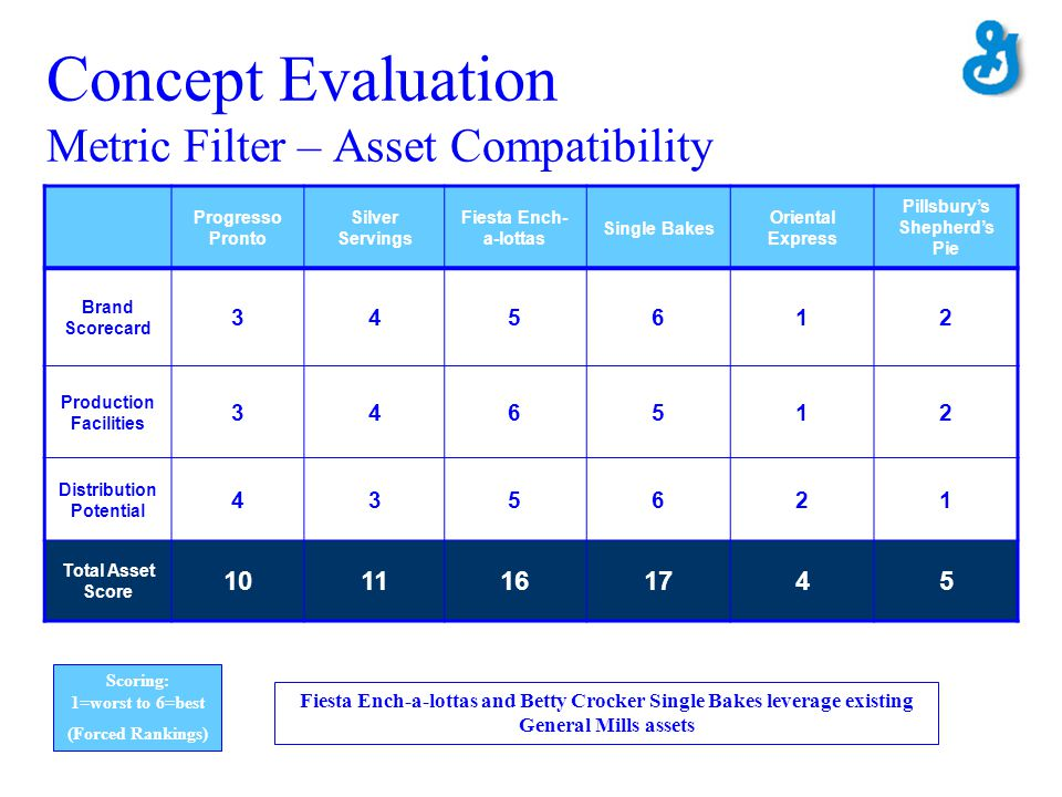 Concept Evaluation Metric Filter – Asset Compatibility