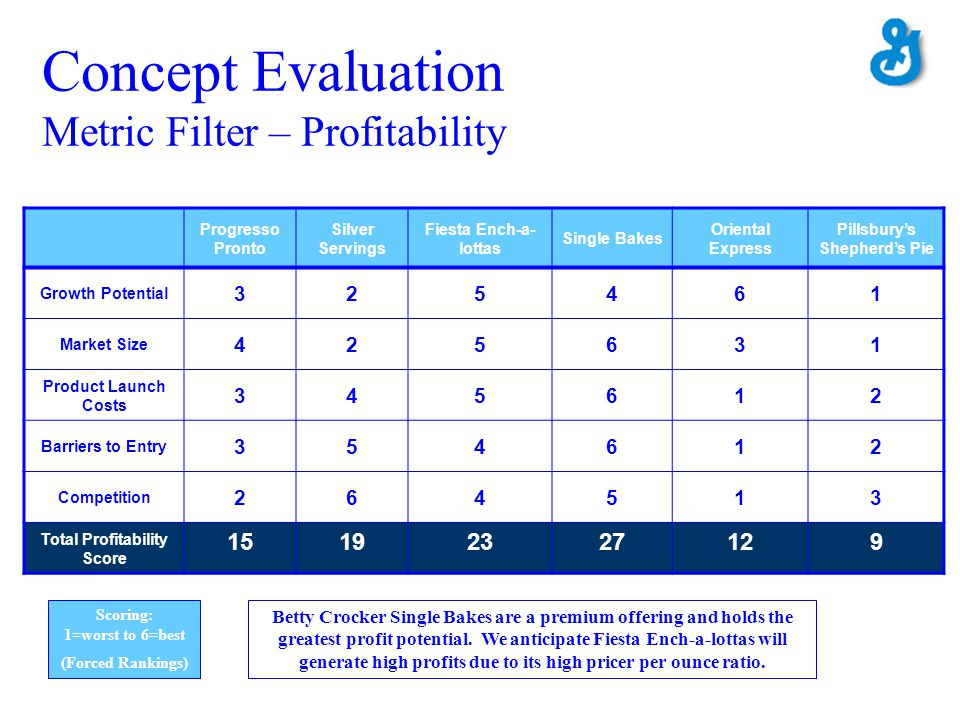 Concept Evaluation Metric Filter – Profitability