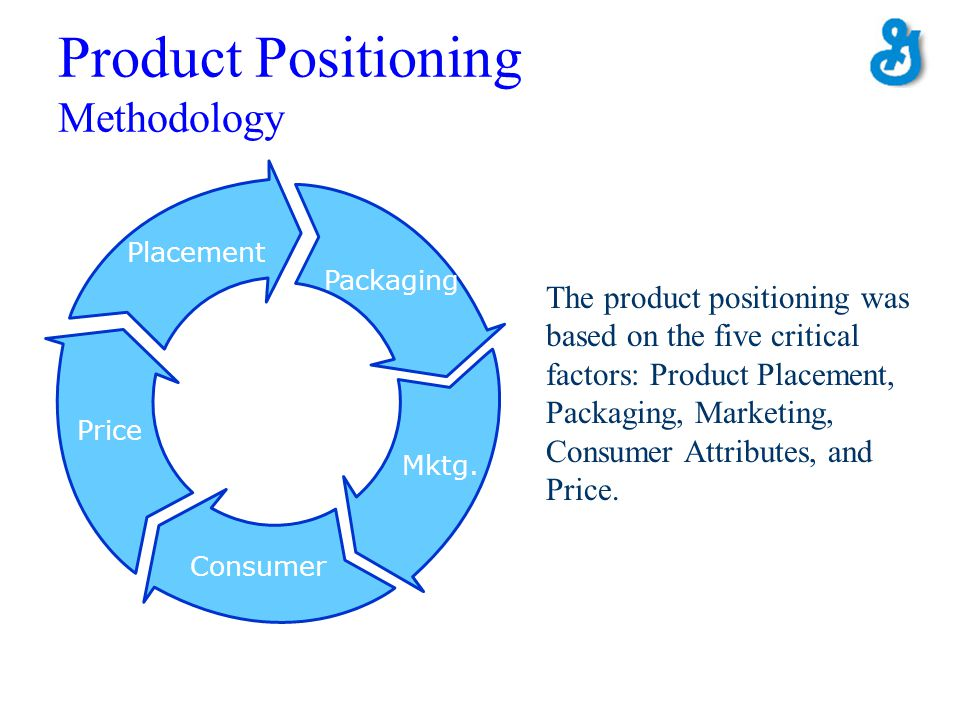 Product Positioning Methodology