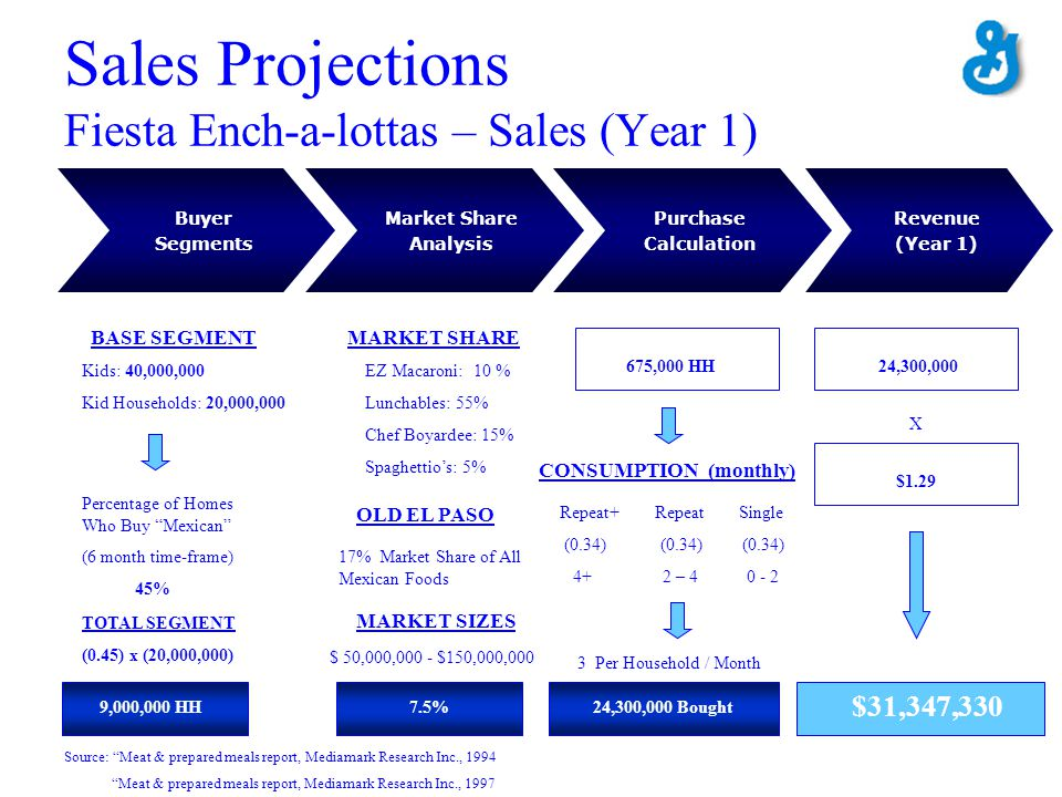Sales Projections Fiesta Ench-a-lottas – Sales (Year 1)