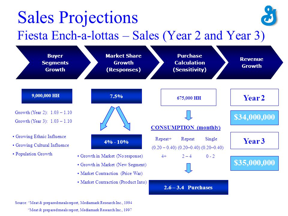 Sales Projections Fiesta Ench-a-lottas – Sales (Year 2 and Year 3)