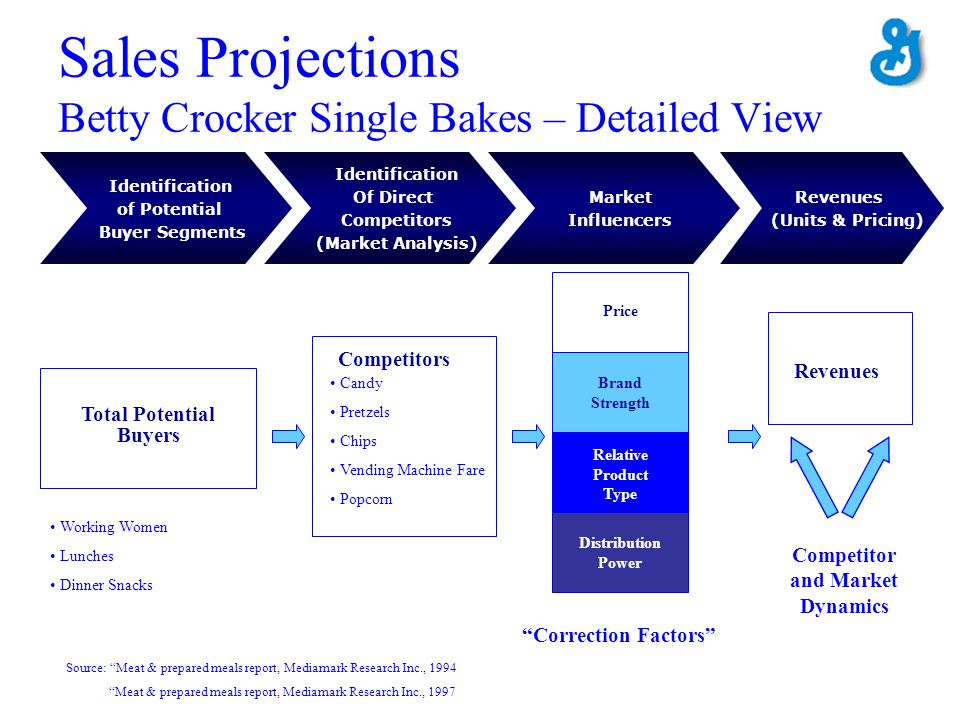 Sales Projections Betty Crocker Single Bakes – Detailed View