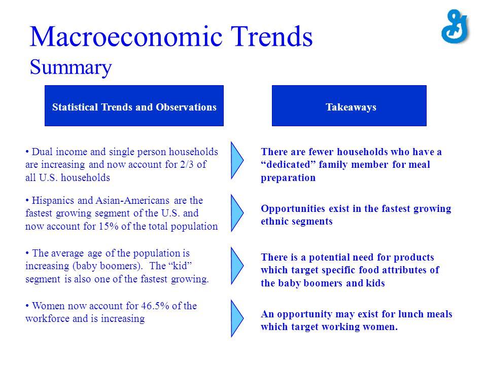 Macroeconomic Trends Summary