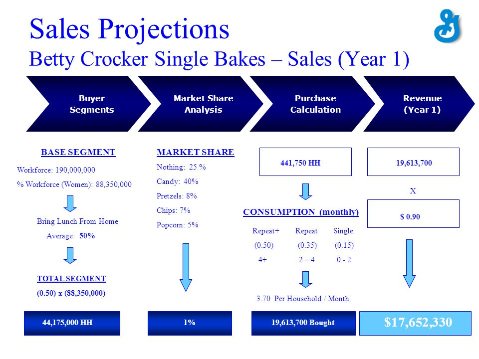Sales Projections Betty Crocker Single Bakes – Sales (Year 1)