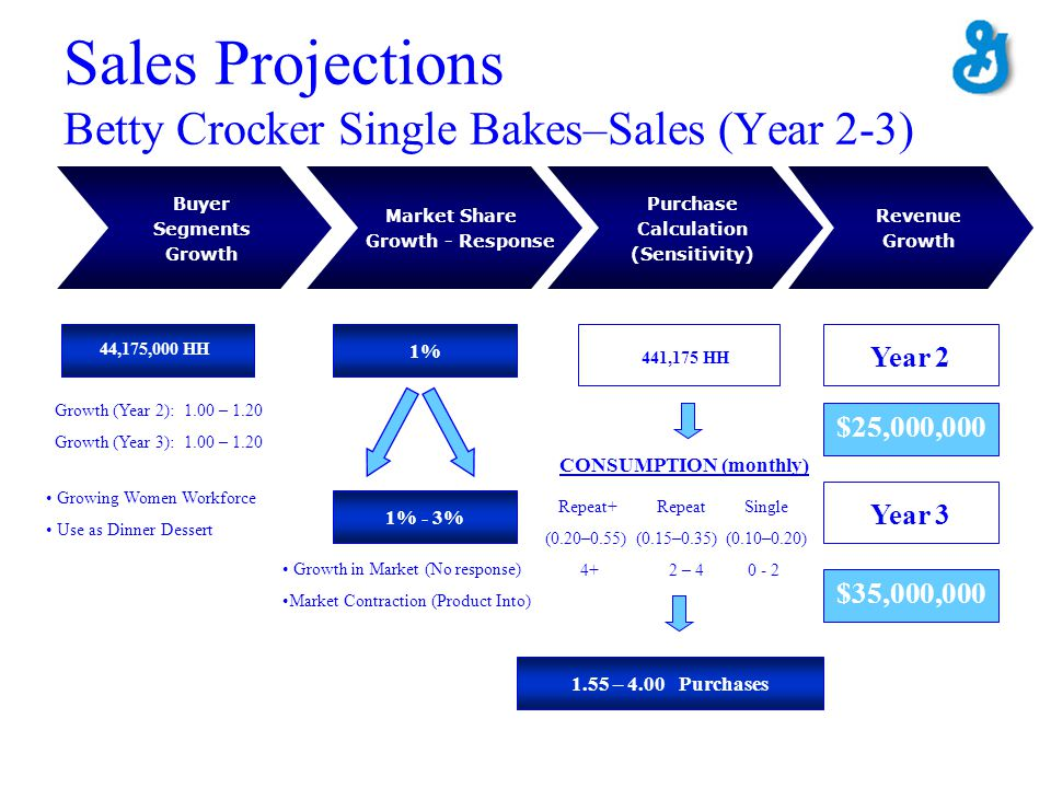 Sales Projections Betty Crocker Single Bakes–Sales (Year 2-3)