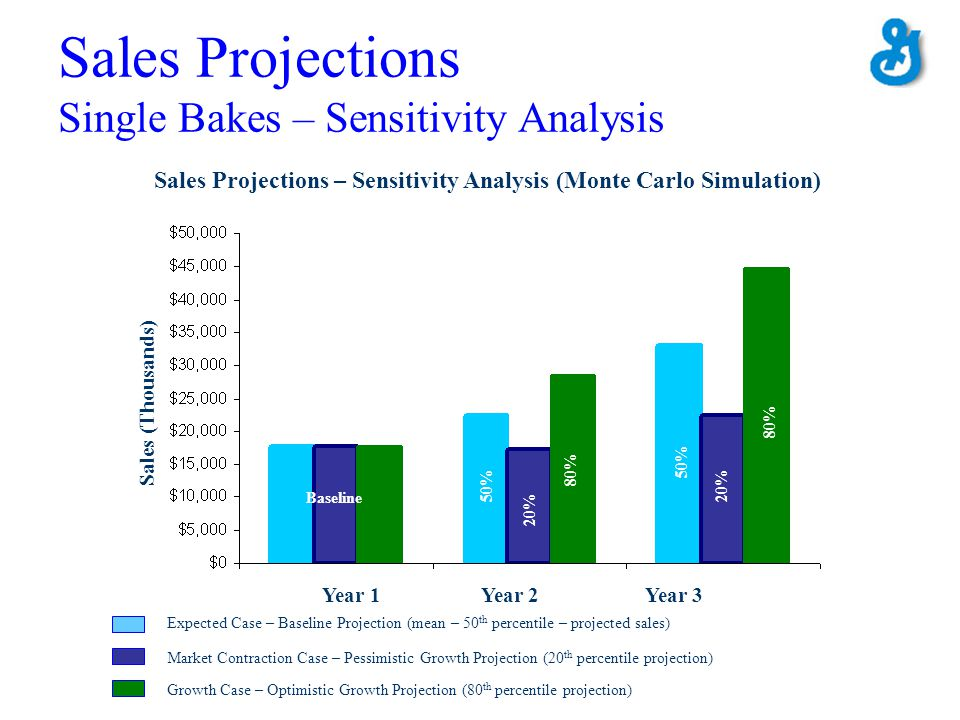Sales Projections Single Bakes – Sensitivity Analysis