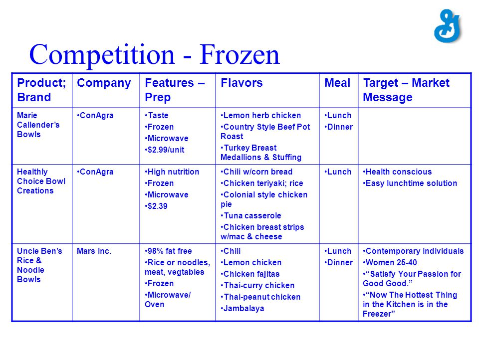 Competition - Frozen Product; Brand Company Features – Prep Flavors