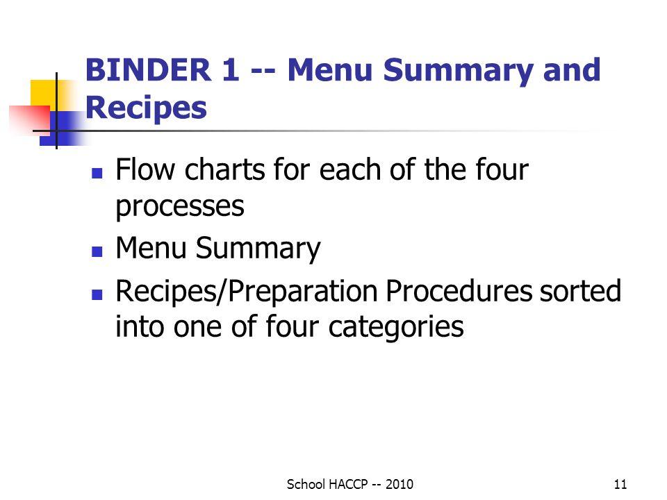 BINDER 1 -- Menu Summary and Recipes