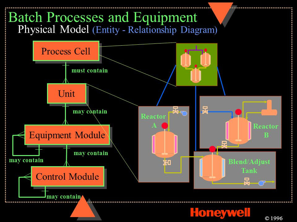 Batch Processes and Equipment