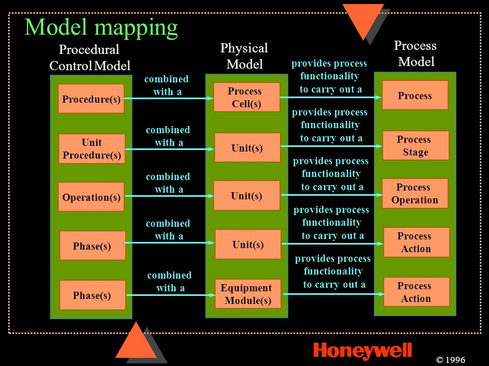 Model mapping Process Procedural Physical Model Control Model Model