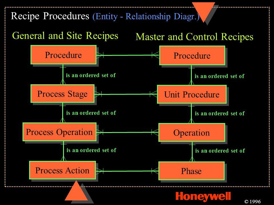 Recipe Procedures (Entity - Relationship Diagr.)
