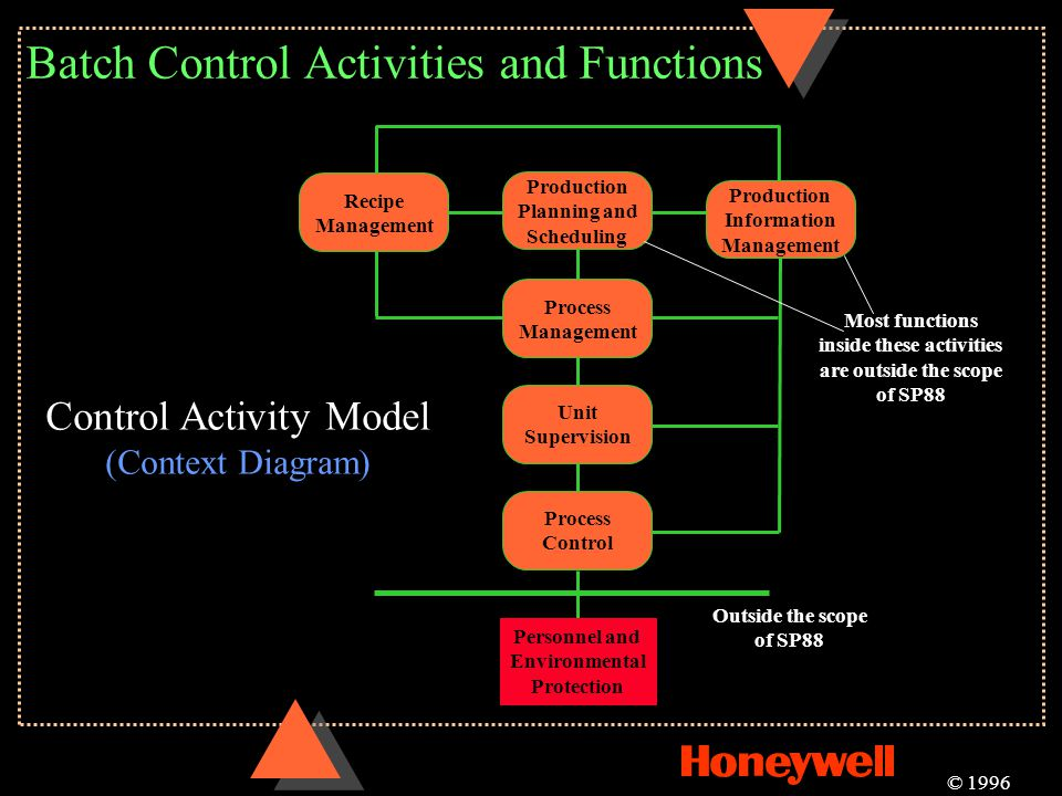 Batch Control Activities and Functions