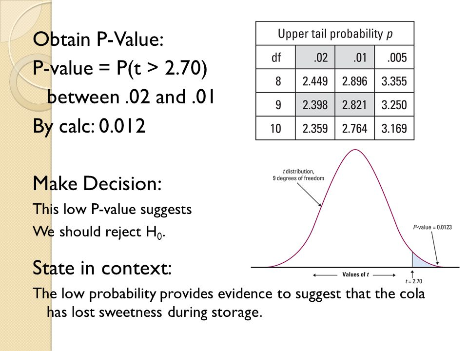 Obtain P-Value: P-value = P(t > 2.70) between .02 and .01