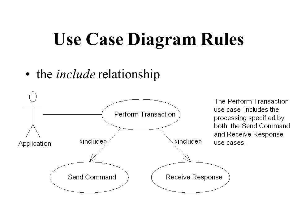 Use Case Diagram Rules the include relationship