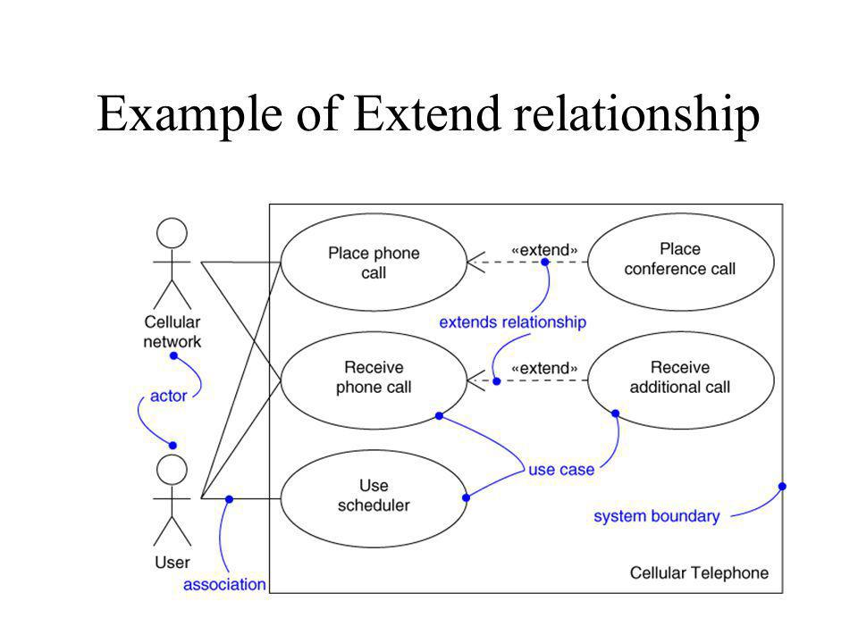Example of Extend relationship