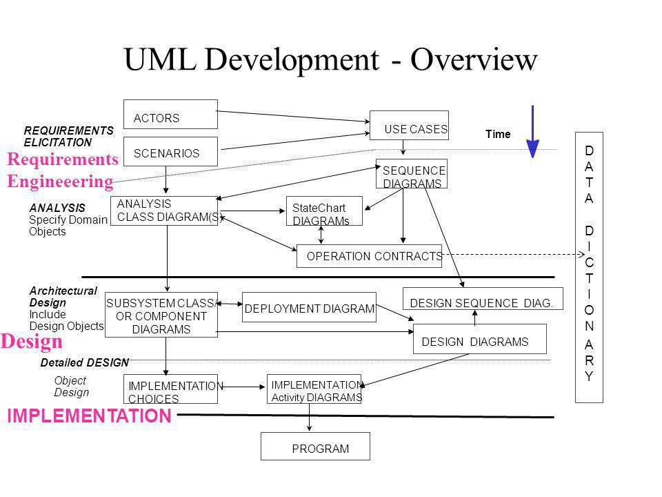 UML Development - Overview