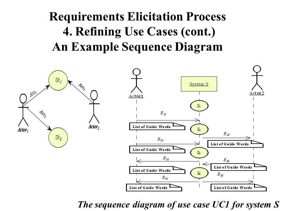 Requirements Elicitation Process 4. Refining Use Cases (cont
