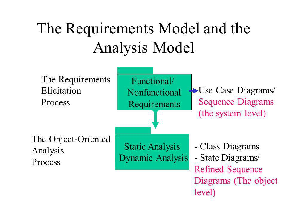 The Requirements Model and the Analysis Model