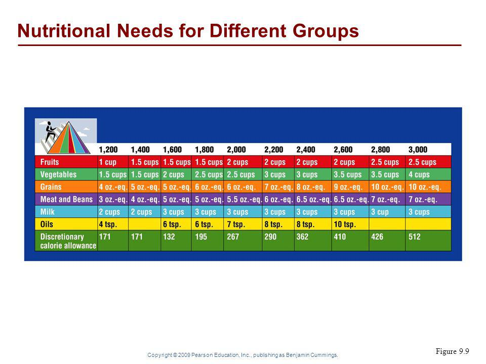 Nutritional Needs for Different Groups