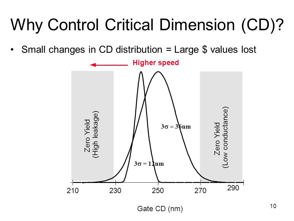 Why Control Critical Dimension (CD)