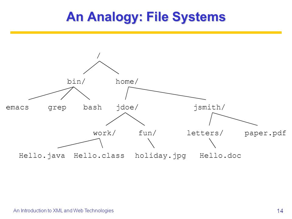 An Analogy: File Systems