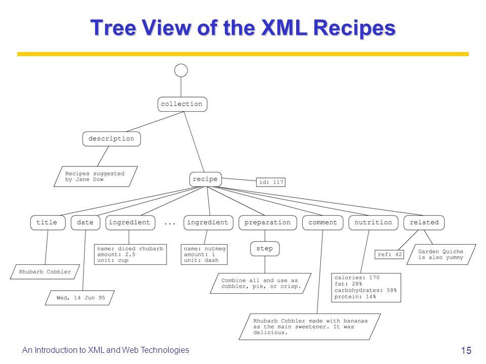 Tree View of the XML Recipes
