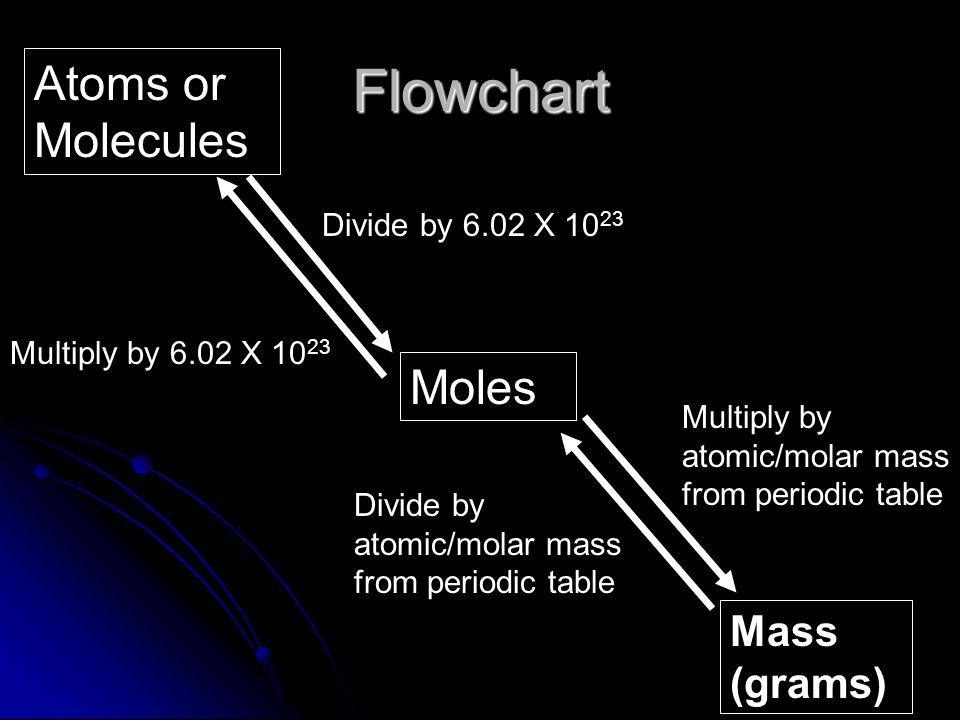 Flowchart Atoms or Molecules Moles Mass (grams) Divide by 6.02 X 1023