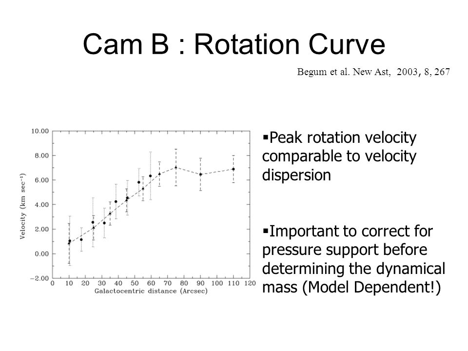 Cam B : Rotation Curve Begum et al. New Ast, 2003, 8, 267. Peak rotation velocity comparable to velocity dispersion.
