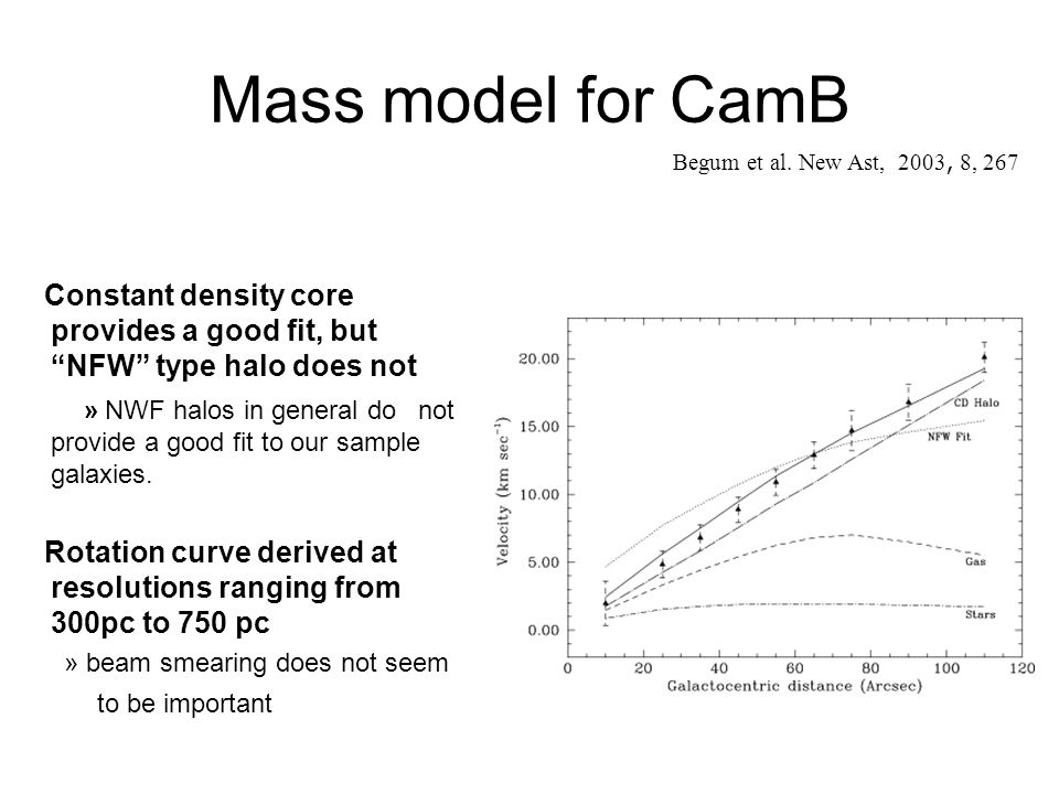 Mass model for CamB Begum et al. New Ast, 2003, 8, 267. Constant density core provides a good fit, but NFW type halo does not.