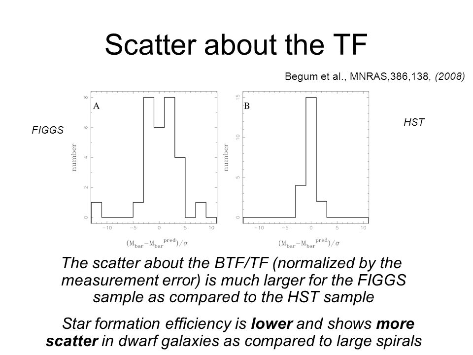Scatter about the TF Begum et al., MNRAS,386,138, (2008) HST. FIGGS.
