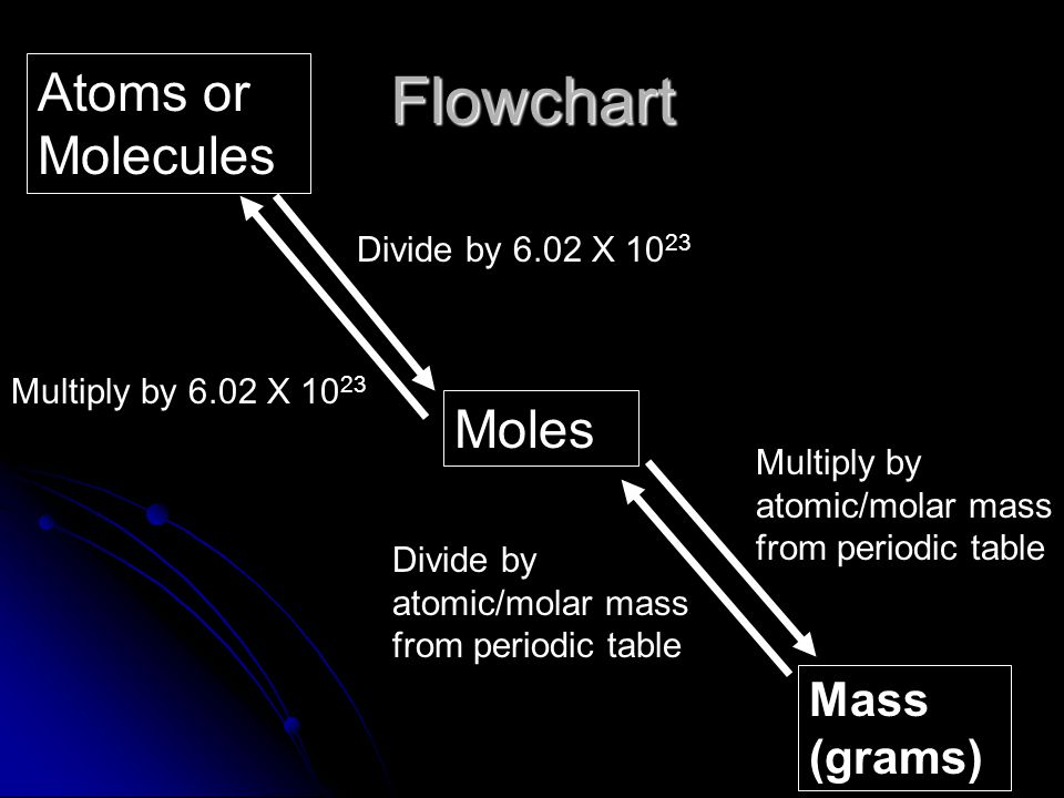 Flowchart Atoms or Molecules Moles Mass (grams) Divide by 6.02 X 1023