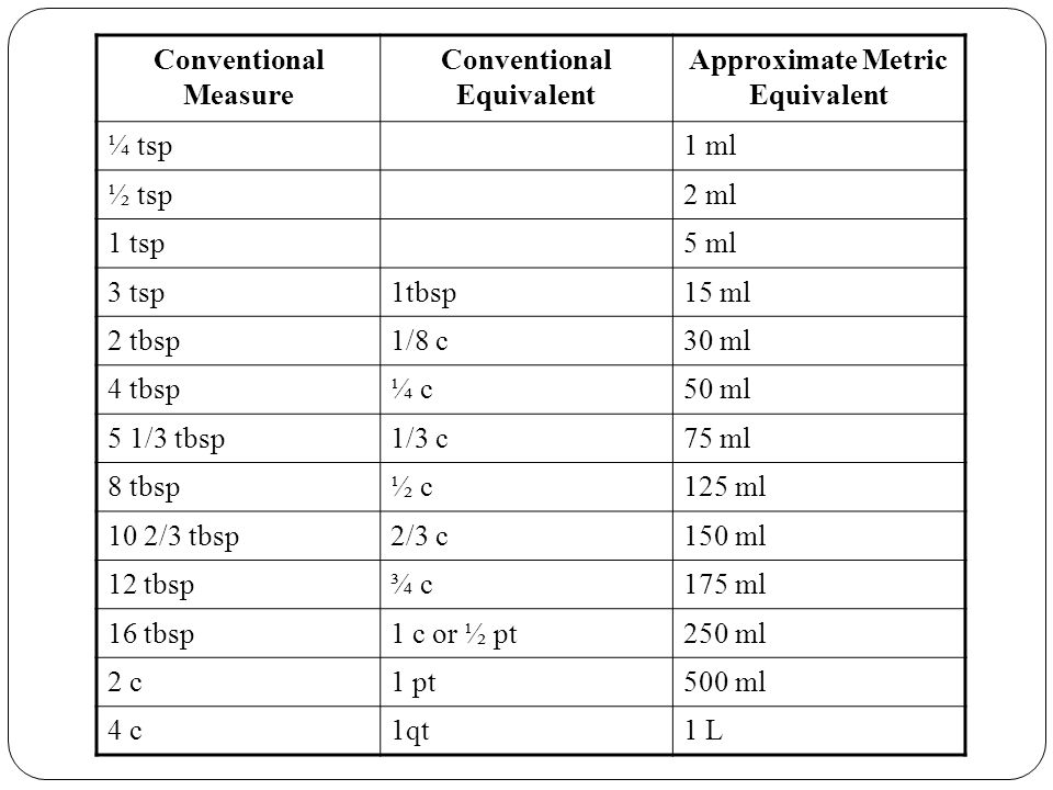 Conventional Equivalent Approximate Metric Equivalent