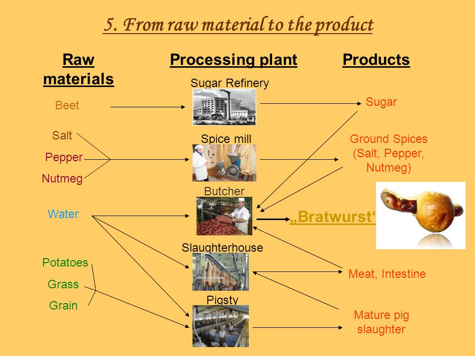 5. From raw material to the product