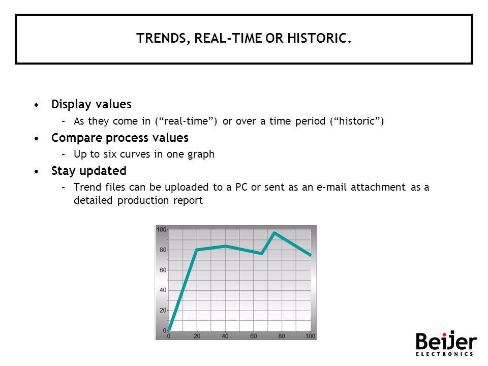 TRENDS, REAL-TIME OR HISTORIC.
