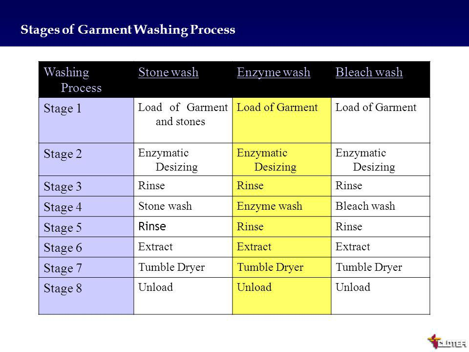 Stages of Garment Washing Process