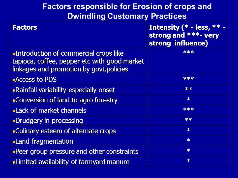 Factors responsible for Erosion of crops and Dwindling Customary Practices