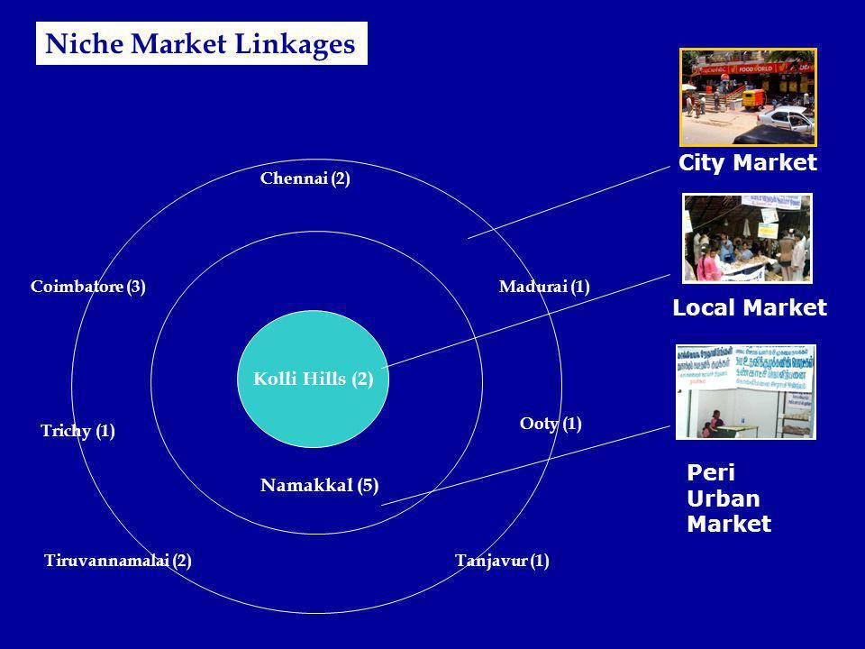 Niche Market Linkages City Market Local Market Peri Urban Market
