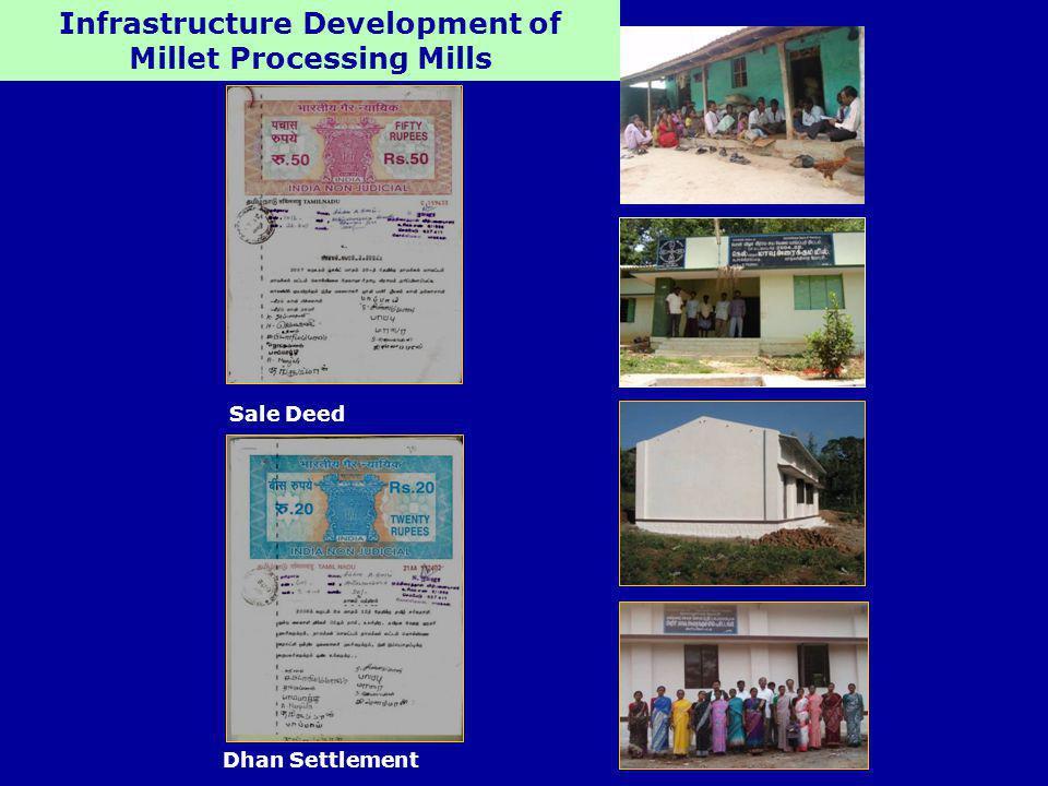 Infrastructure Development of Millet Processing Mills